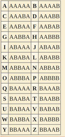 Bacon-cipher
