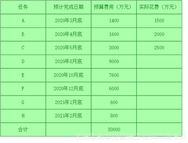 系统集成项目管理工程师计算题(案例计算题、挣值分析、EAC)