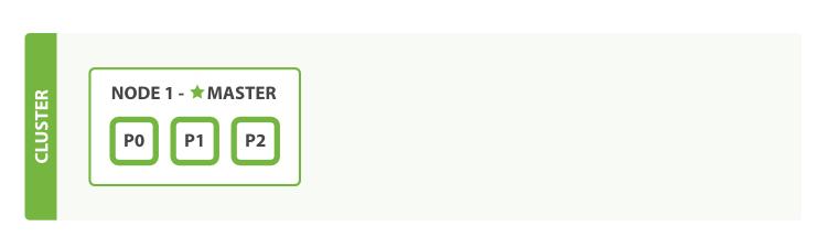 (4)ElasticSearch在linux环境中搭建集群