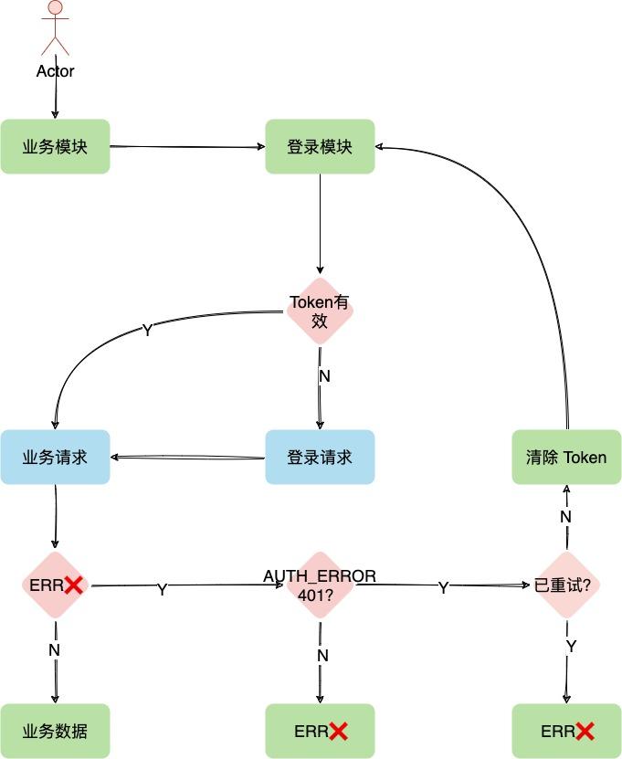 Go+gRPC-Gateway(V2) 微服务实战,小程序登录鉴权服务(六):客户端基础库 TS 实战