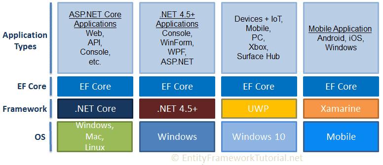 EF Core 一、重识 EF