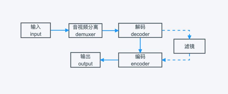 ffmpeg入门篇-滤镜的基本使用