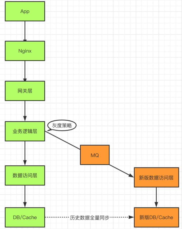 灰度发布系统架构设计