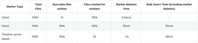 Apache Hudi内核之文件标记机制深入解析