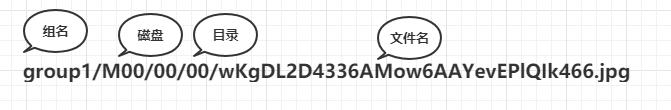(一)FastDFS 高可用集群架构学习---简介
