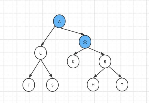 有序表和搜索二叉树