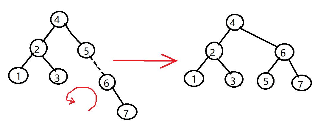 从零开始学算法---二叉平衡树(AVL树)
