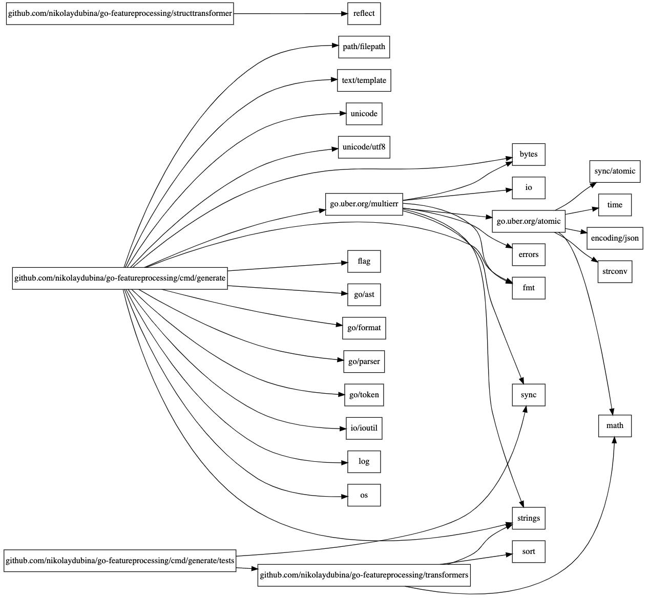 AI 预测蛋白质结构「GitHub 热点速览 v.21.29」