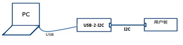 PIC16 bootloader之I2C bootloader
