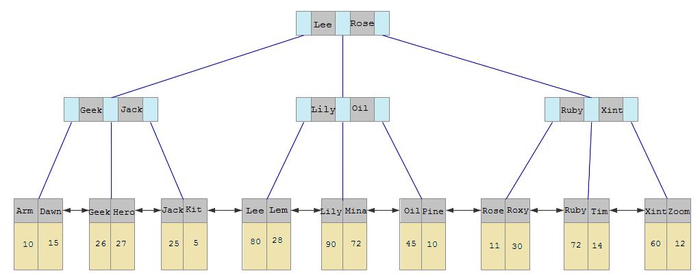 Java进阶专题(二十六) 数据库原理研究与优化