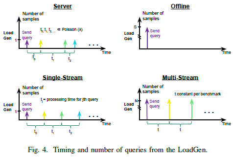 MLPerf Inference