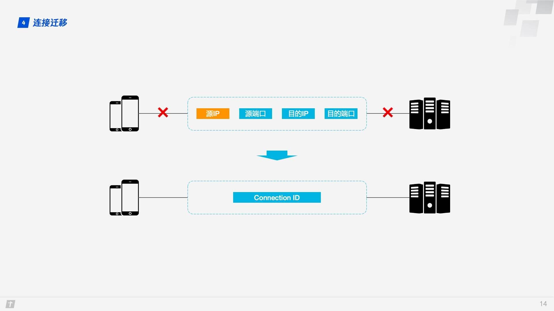 快速读懂 HTTP/3 协议