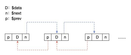 【PHP数据结构】链表的其它形式