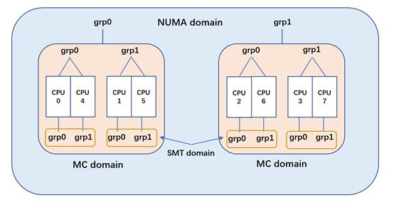 Linux 内核调度器源码分析 - 初始化