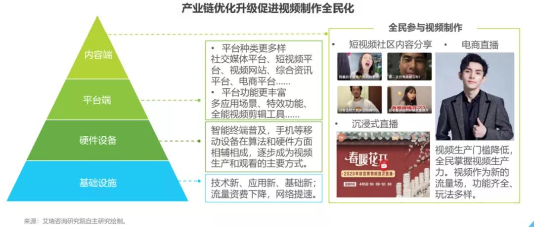 《2021 年中国视频云场景应用洞察白皮书》联合首发!