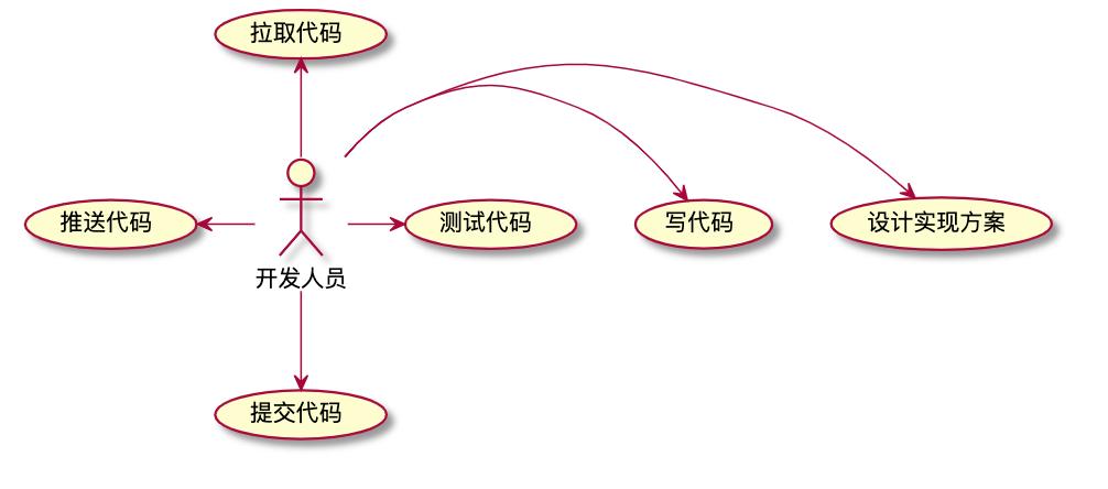 云原生系列4 批量定时更新本地代码库