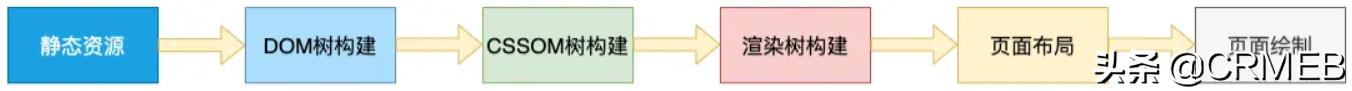 浏览器渲染引擎工作原理