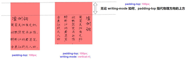 CSS 世界中的方位与顺序