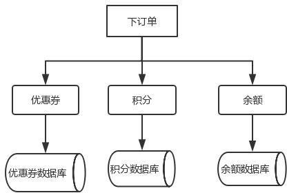 硬核!2w 字长文爆肝分布式事务知识点!!