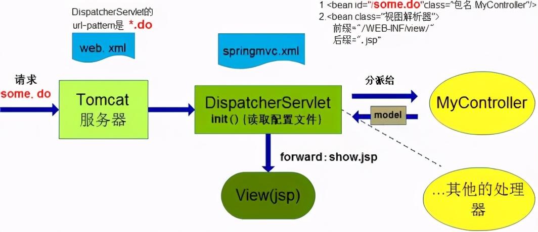 走进SpringMVC世界,SpringMVC从入门到精通