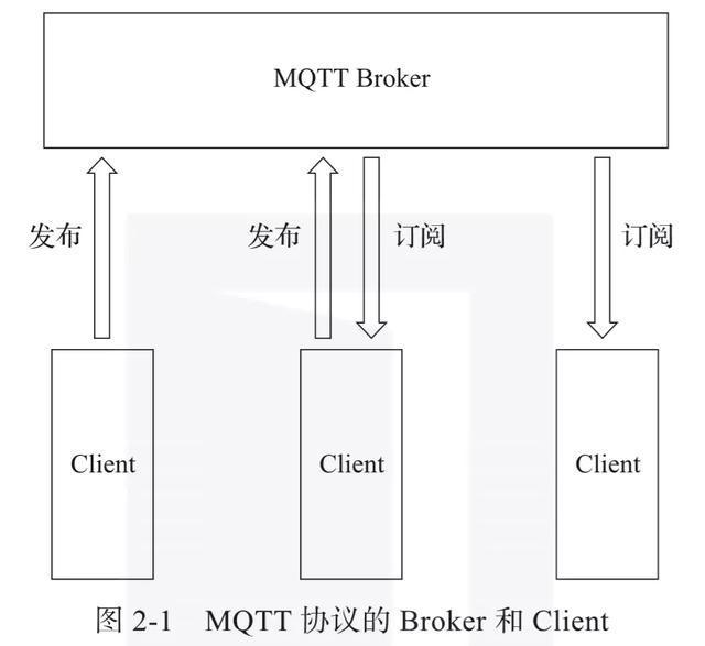 什么是物联网?常见 IoT 物联网协议最全讲解