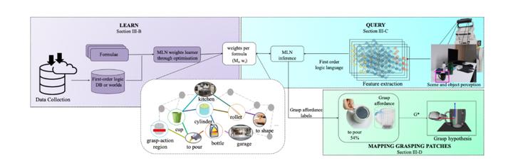机器人是怎么知道如何抓握杯子的? - 知乎