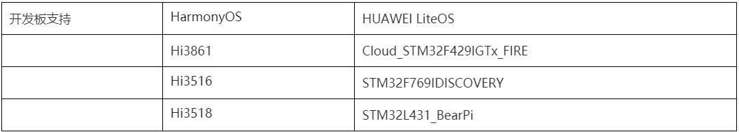 科普干货|漫谈鸿蒙LiteOS-M与HUAWEI LiteOS内核的几大不同