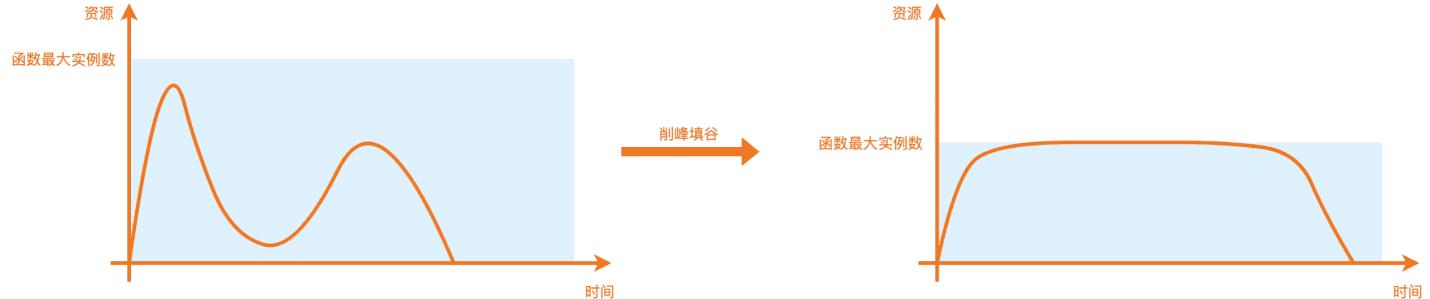 函数计算助力高德地图平稳支撑亿级流量高峰