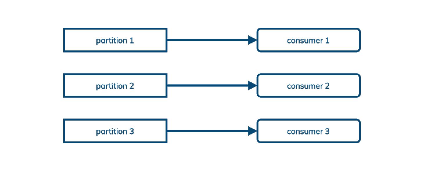 行业动态 | Apache Pulsar 对现代数据堆栈至关重要的四个原因