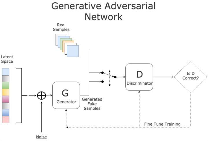 生成对抗网络GAN(Generative Adversarial Network)
