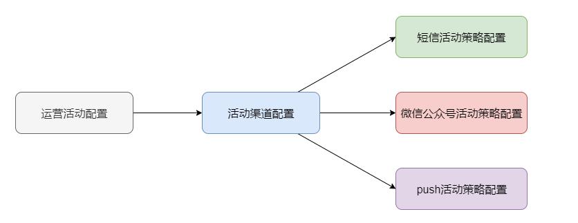 设计模式如何提升 vivo 营销自动化业务扩展性 | 引擎篇01