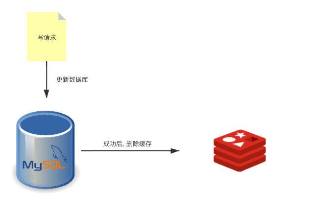 缓存与数据库的双写一致性