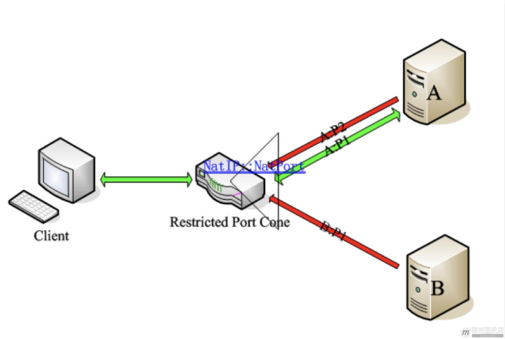 P2P技术(一):NAT