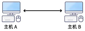 telnet网络实验