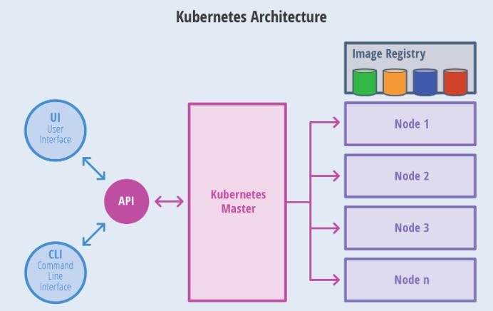 01 . 容器编排简介及Kubernetes核心概念