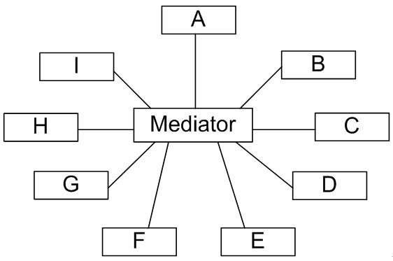 设计模式系列之中介者模式(Mediator Pattern)——协调多个对象之间的交互