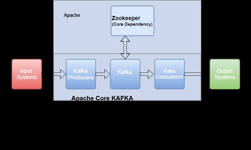 Kafka 入门(三)--为什么 Kafka 依赖 ZooKeeper?