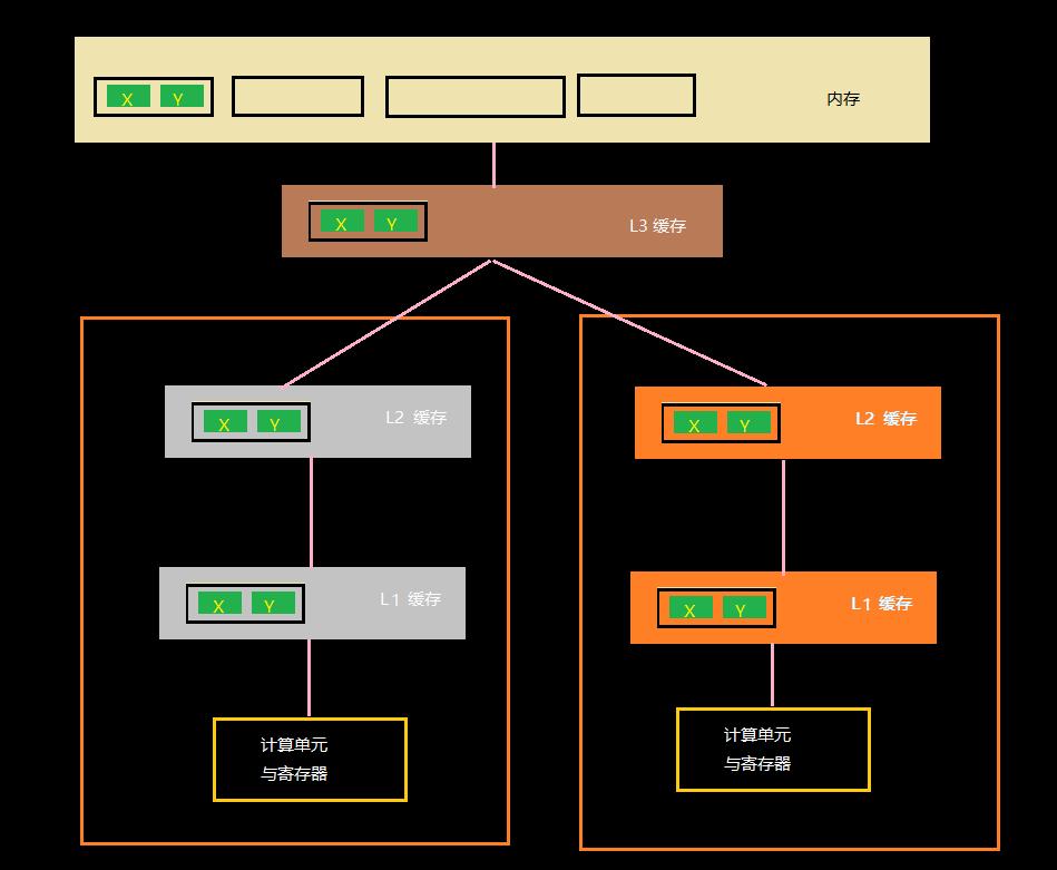 Java多线程_缓存对齐
