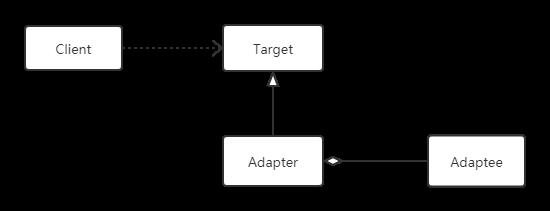 设计模式-适配器模式