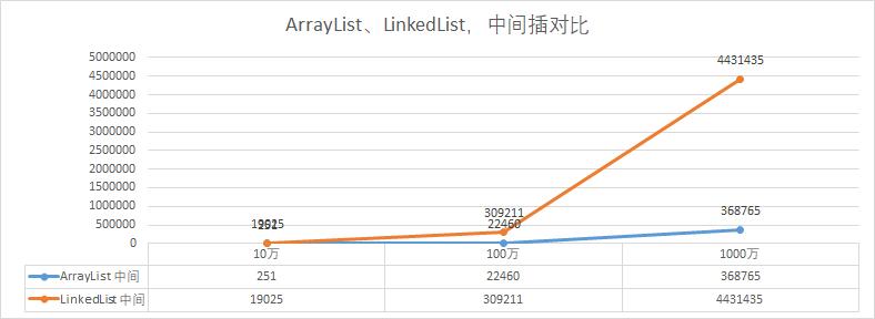 面经手册 · 第8篇《LinkedList插入速度比ArrayList快?你确定吗?》