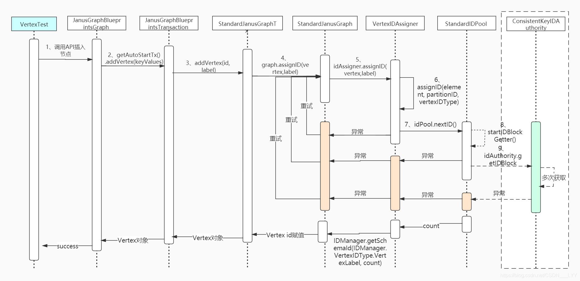 图解Janusgraph系列-分布式id生成策略分析