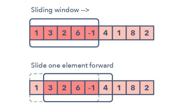 滑动窗口(Sliding Window)技巧总结