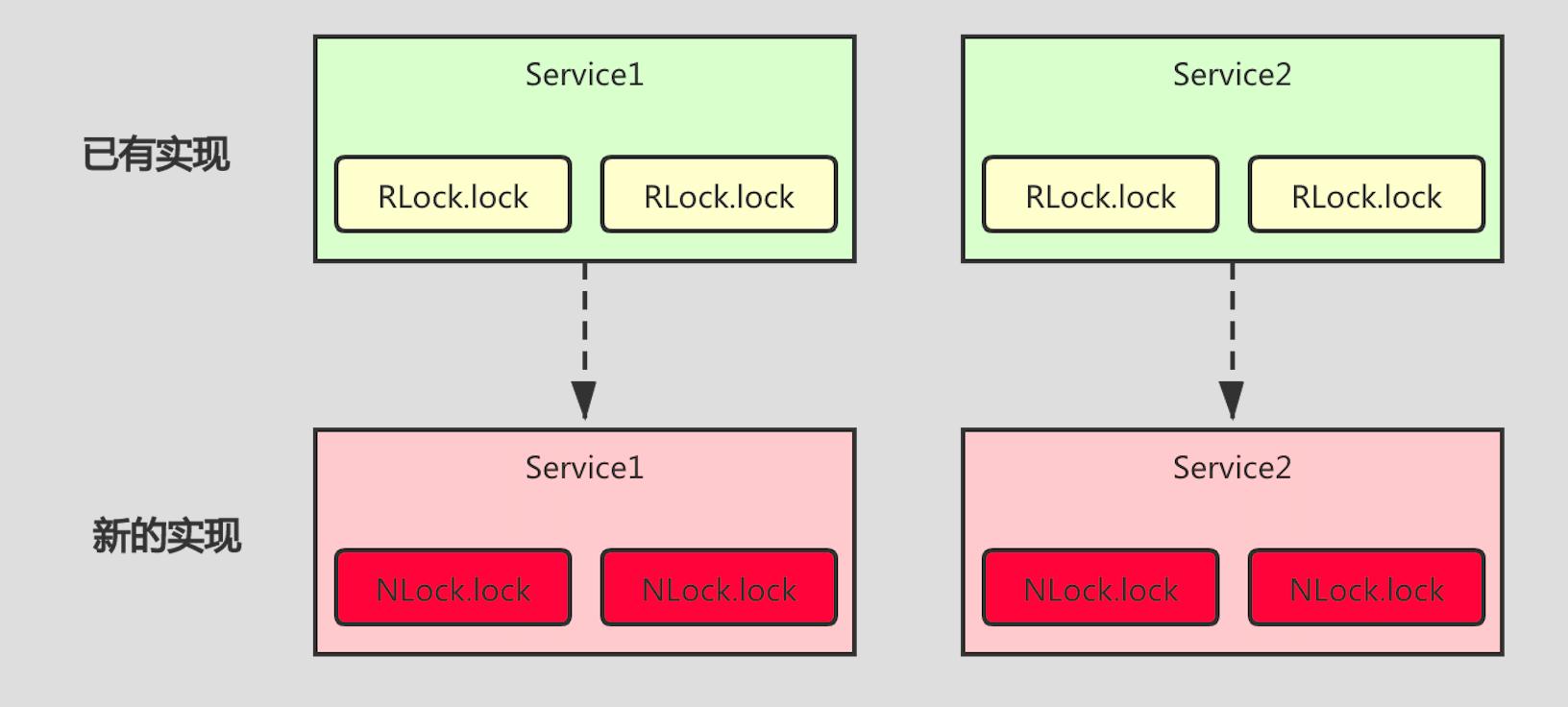 如何将分布式锁封装的更优雅