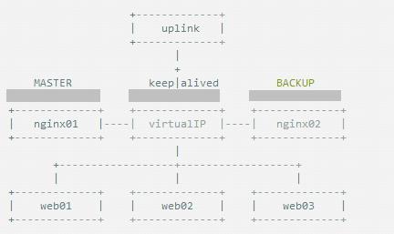 【Nginx】如何基于主从模式搭建Nginx+Keepalived双机热备环境?这是最全的一篇了!!