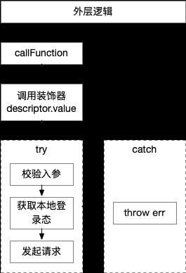 利用Decorator和SourceMap优化JavaScript错误堆栈