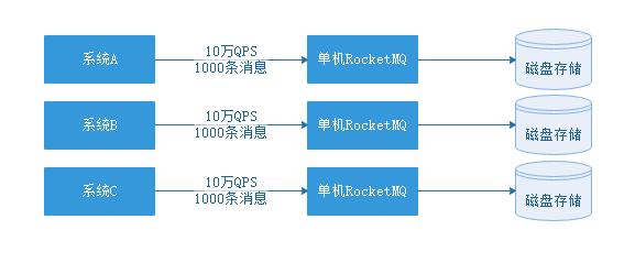 你懂RocketMQ 的架构原理吗?