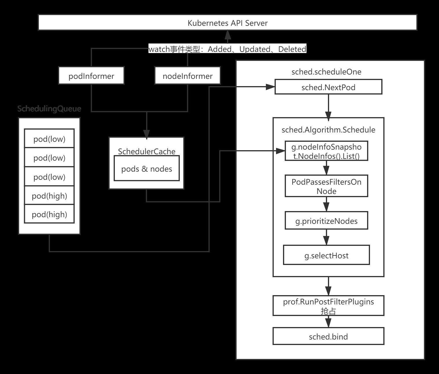 9.深入k8s:调度器及其源码分析