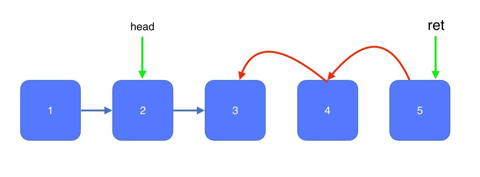 利用递归方法实现链表反转、前N个节点反转以及中间部分节点反转