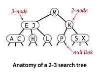 平衡查找树