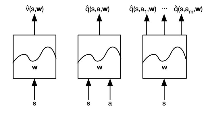 强化学习 6 ——价值函数逼近
